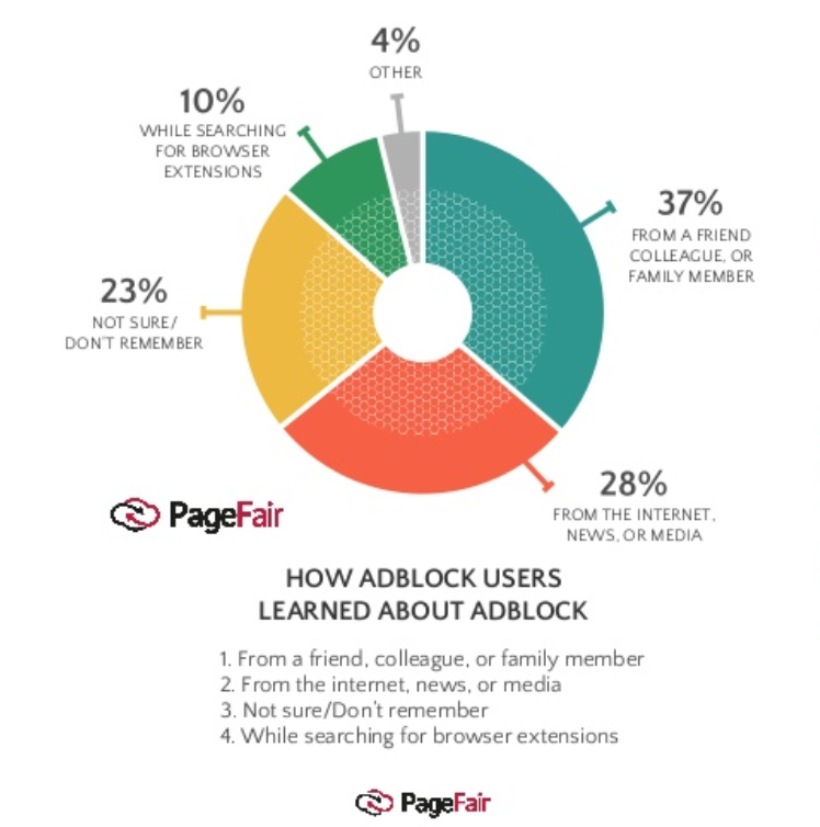 How users are finding out about ad blocking software via PageFair